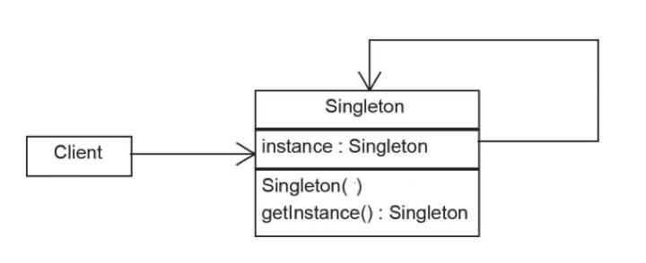 单例模式实现示意图